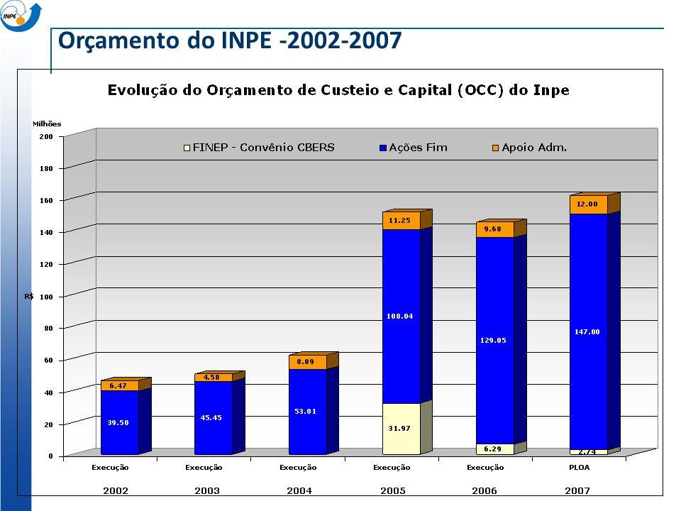 Orçamento do INPE -2002-2007