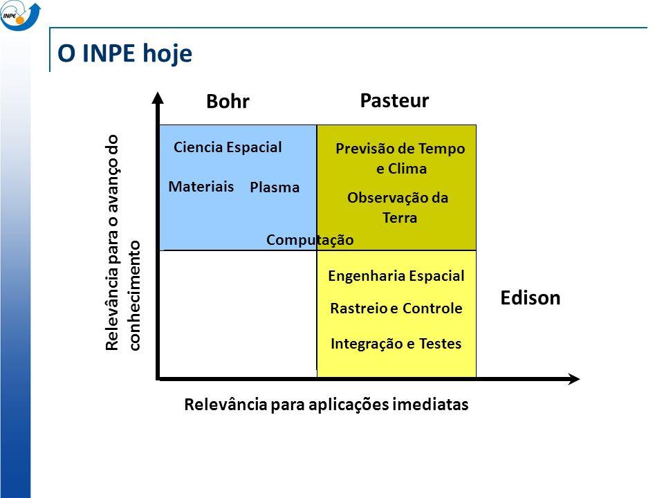 Relevância para aplicações imediatas Relevância para o avanço doconhecimento O INPE hoje Ciencia Espacial Plasma Materiais Previsão de Tempo e Clima Observação da Terra Engenharia Espacial Integração e Testes Computação Rastreio e Controle Bohr Pasteur Edison