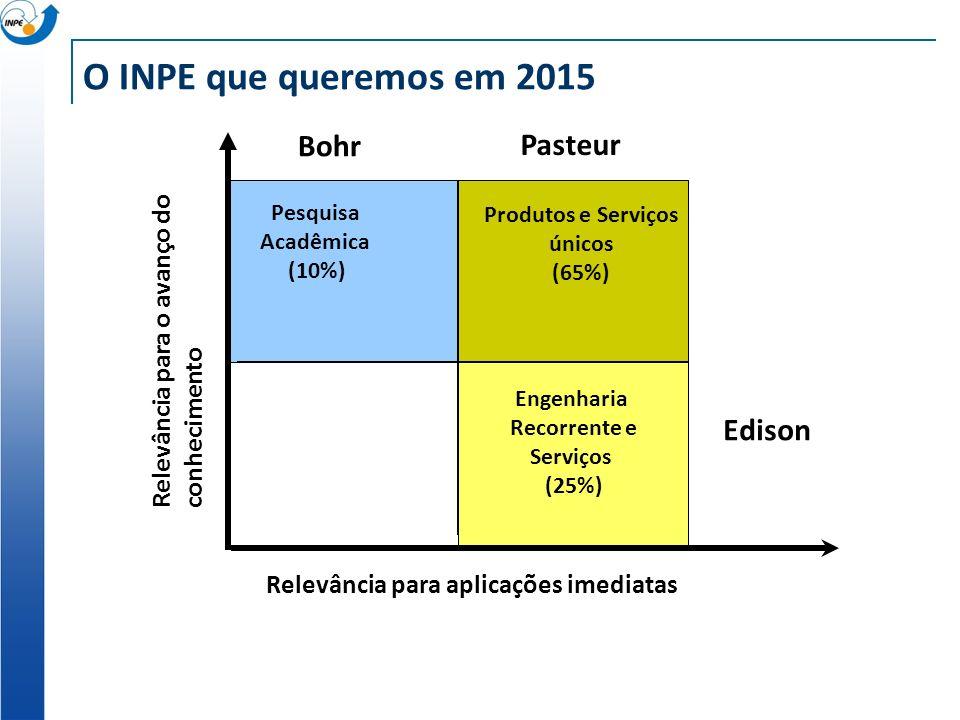 Relevância para aplicações imediatas Relevância para o avanço doconhecimento O INPE que queremos em 2015 Pesquisa Acadêmica (10%) Produtos e Serviços únicos (65%) Engenharia Recorrente e Serviços (25%) Bohr Pasteur Edison