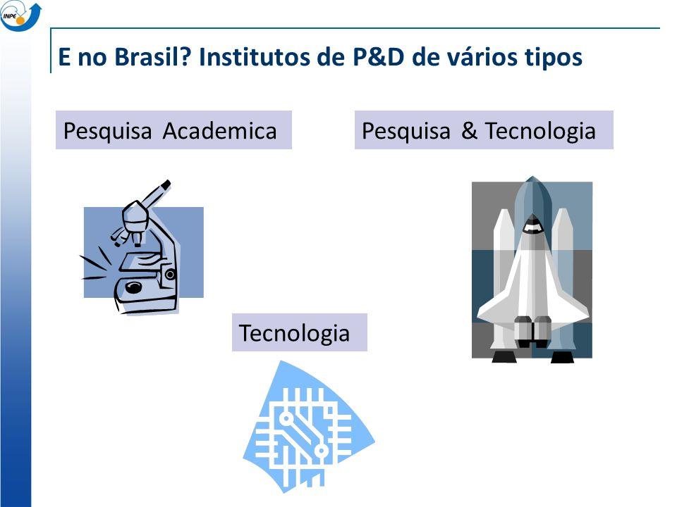 E no Brasil Institutos de P&D de vários tipos Pesquisa AcademicaPesquisa & Tecnologia Tecnologia