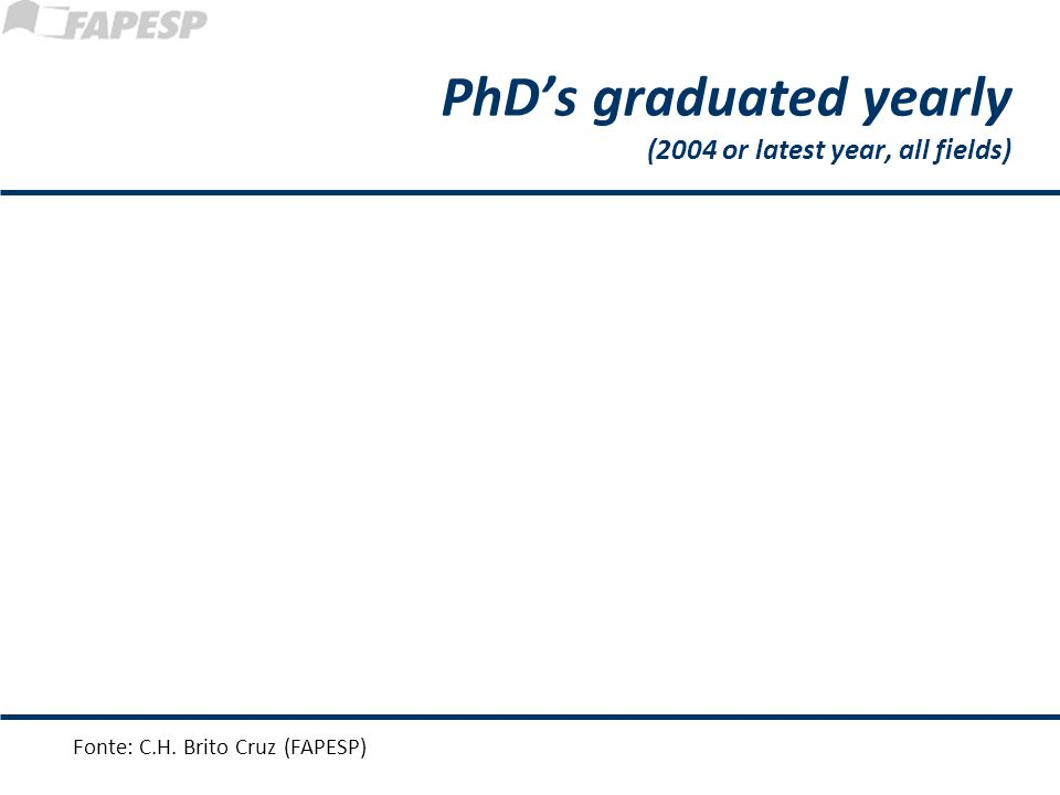 Fonte: C.H. Brito Cruz (FAPESP) PhDs graduated yearly (2004 or latest year, all fields)