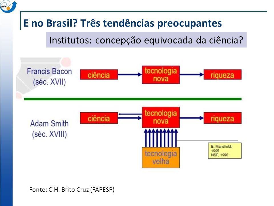 E no Brasil. Três tendências preocupantes Fonte: C.H.