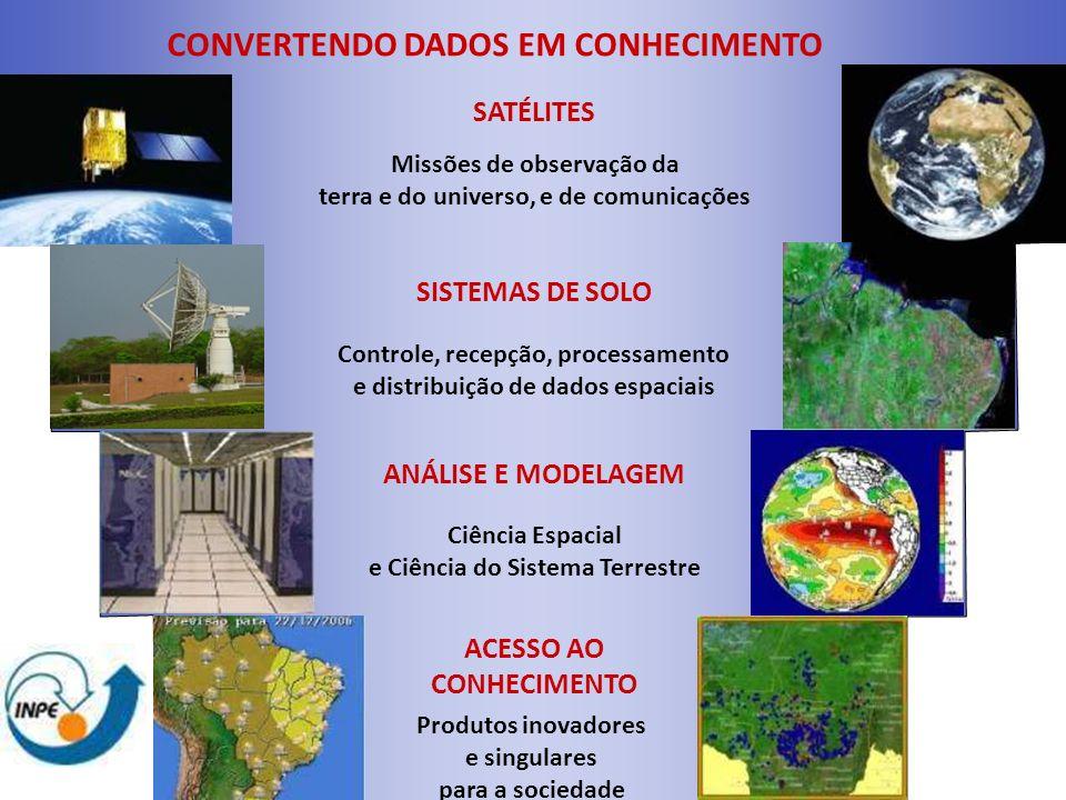 CONVERTENDO DADOS EM CONHECIMENTO SATÉLITES Missões de observação da terra e do universo, e de comunicações SISTEMAS DE SOLO Controle, recepção, proce