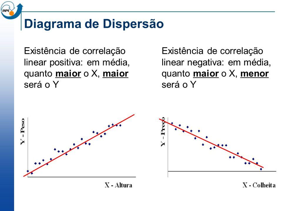 Diagrama de Dispersão Existência de correlação linear positiva: em média, quanto maior o X, maior será o Y Existência de correlação linear negativa: e