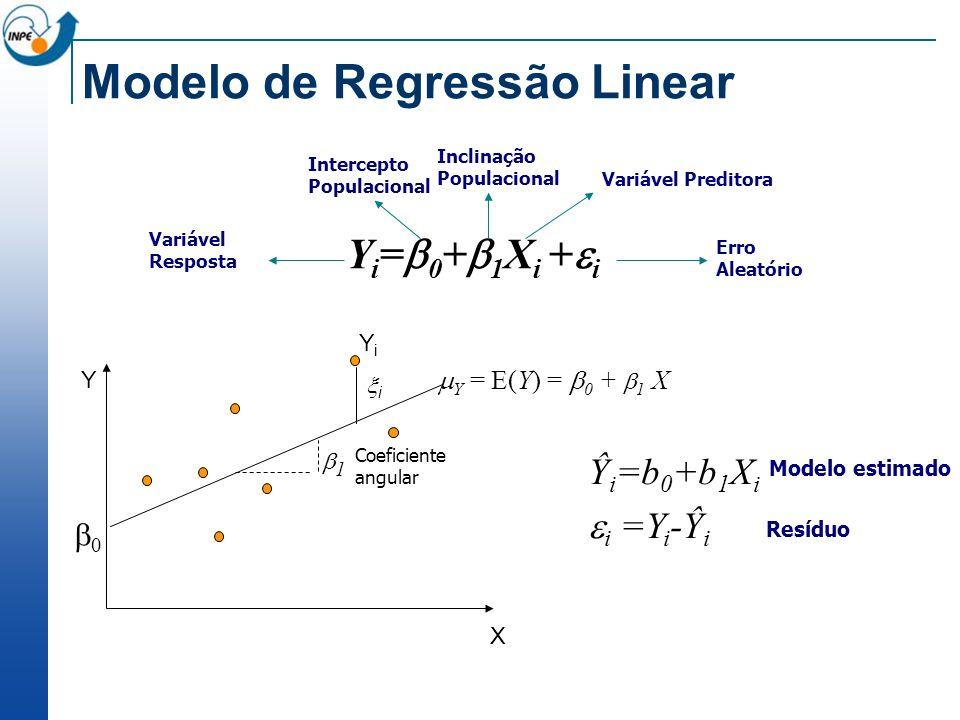 Modelo de Regressão Linear YiYi i X Y 0 1 Coeficiente angular Y = E(Y) = 0 + 1 X Inclinação Populacional Intercepto Populacional Erro Aleatório Variáv