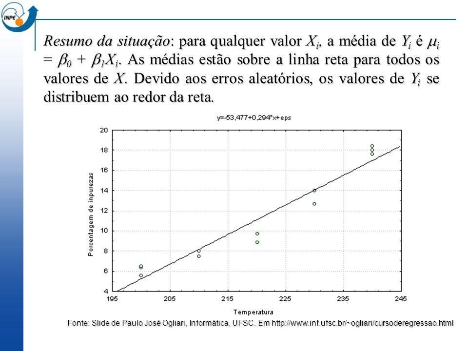 Resumo da situação: para qualquer valor X i, a média de Y i é i = 0 + 1 X i. As médias estão sobre a linha reta para todos os valores de X. Devido aos