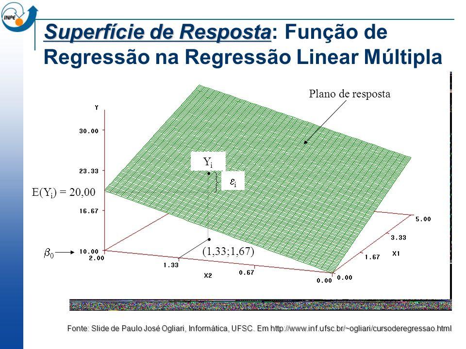 0 Plano de resposta (1,33;1,67) E(Y i ) = 20,00 YiYi i Fonte: Slide de Paulo José Ogliari, Informática, UFSC. Em http://www.inf.ufsc.br/~ogliari/curso