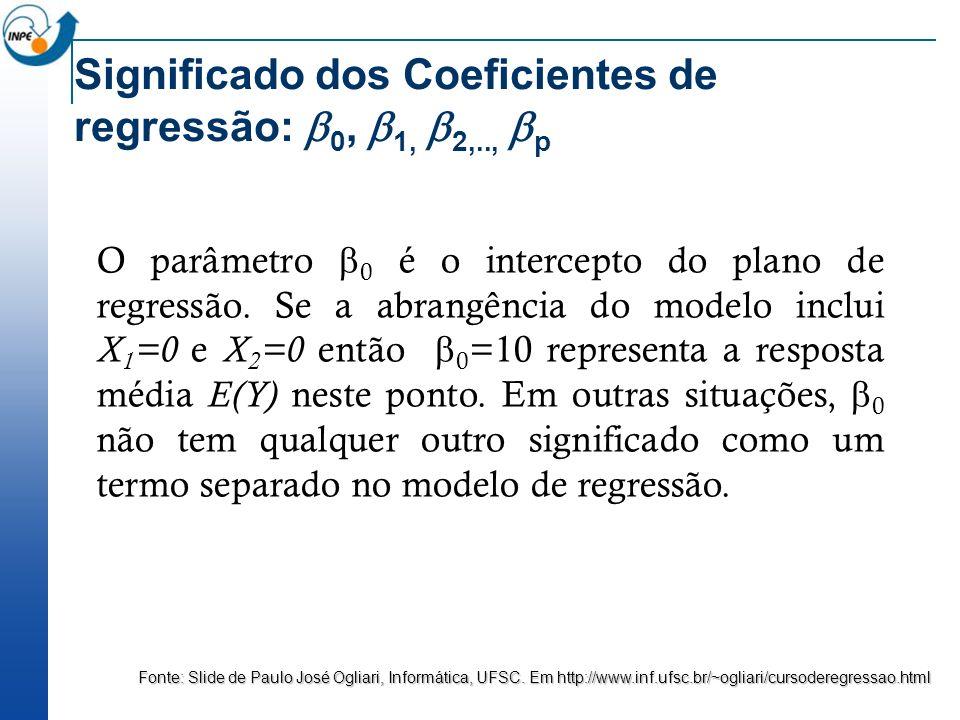 O parâmetro 0 é o intercepto do plano de regressão. Se a abrangência do modelo inclui X 1 =0 e X 2 =0 então 0 =10 representa a resposta média E(Y) nes
