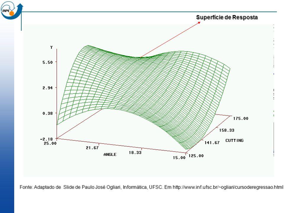 Superfície de Resposta Fonte: Adaptado de Slide de Paulo José Ogliari, Informática, UFSC. Em http://www.inf.ufsc.br/~ogliari/cursoderegressao.html