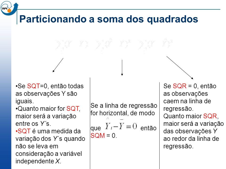 Particionando a soma dos quadrados Se SQT=0, então todas as observações Y são iguais. Quanto maior for SQT, maior será a variação entre os Y´s. SQT é