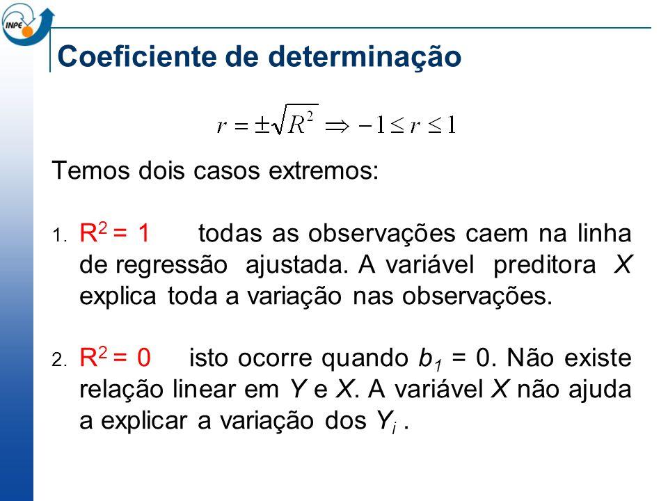 Coeficiente de determinação Temos dois casos extremos: 1. R 2 = 1 todas as observações caem na linha de regressão ajustada. A variável preditora X exp