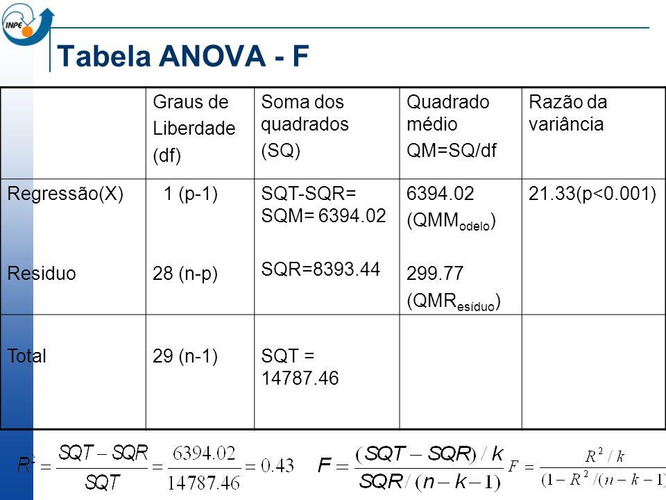 Tabela ANOVA - F Graus de Liberdade (df) Soma dos quadrados (SQ) Quadrado médio QM=SQ/df Razão da variância Regressão(X) Residuo 1 (p-1) 28 (n-p) SQT-