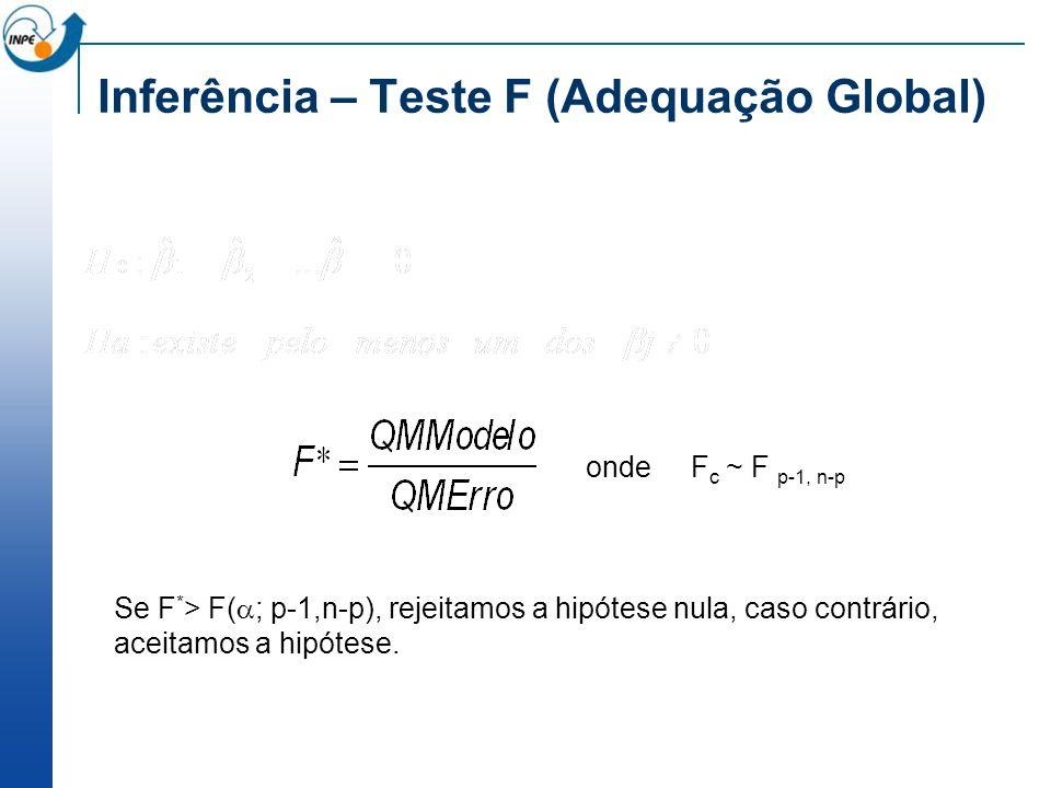 Inferência – Teste F (Adequação Global) onde F c ~ F p-1, n-p Se F * > F( ; p-1,n-p), rejeitamos a hipótese nula, caso contrário, aceitamos a hipótese