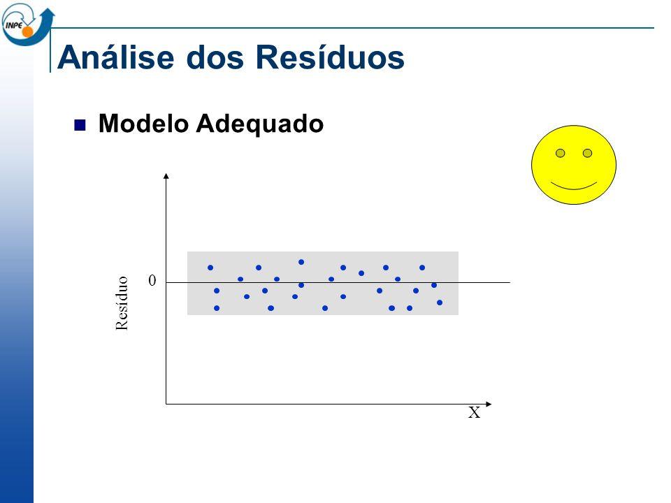 Análise dos Resíduos Modelo Adequado 0 Resíduo X
