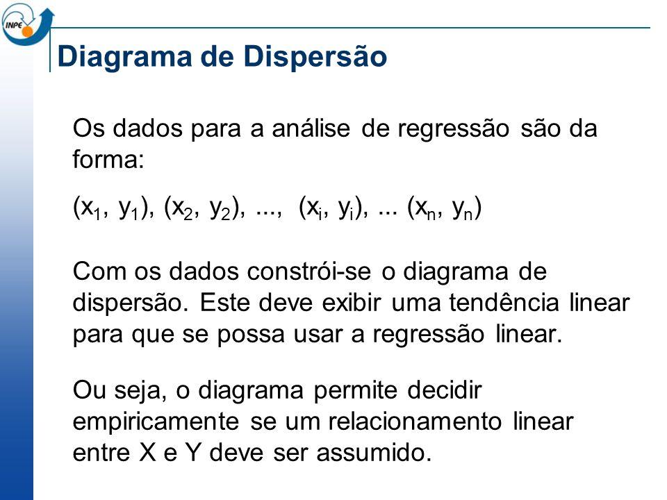 Diagrama de Dispersão Os dados para a análise de regressão são da forma: (x 1, y 1 ), (x 2, y 2 ),..., (x i, y i ),... (x n, y n ) Com os dados constr