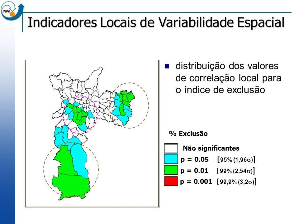 distribuição dos valores de correlação local para o índice de exclusão Não significantes p = 0.05 [ 95% (1,96 ) ] p = 0.01 [ 99% (2,54 ) ] p = 0.001 [