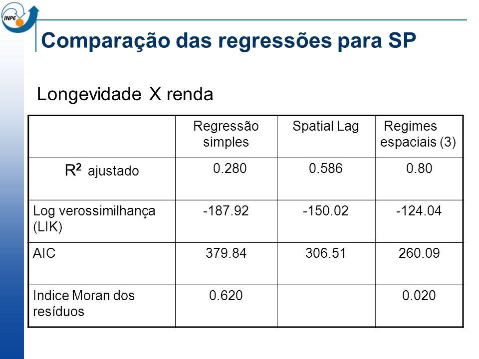 Comparação das regressões para SP Longevidade X renda Regressão simples Spatial Lag Regimes espaciais (3) R 2 ajustado 0.2800.5860.80 Log verossimilha