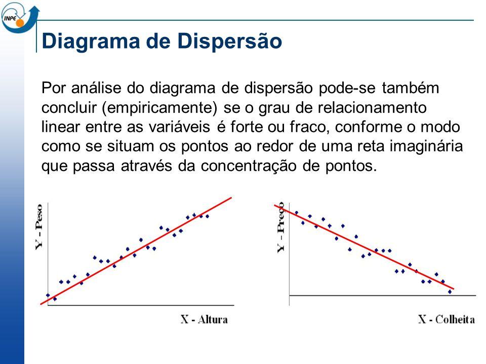 Diagrama de Dispersão Existência de correlação linear positiva: em média, quanto maior o X, maior será o Y Existência de correlação linear negativa: em média, quanto maior o X, menor será o Y