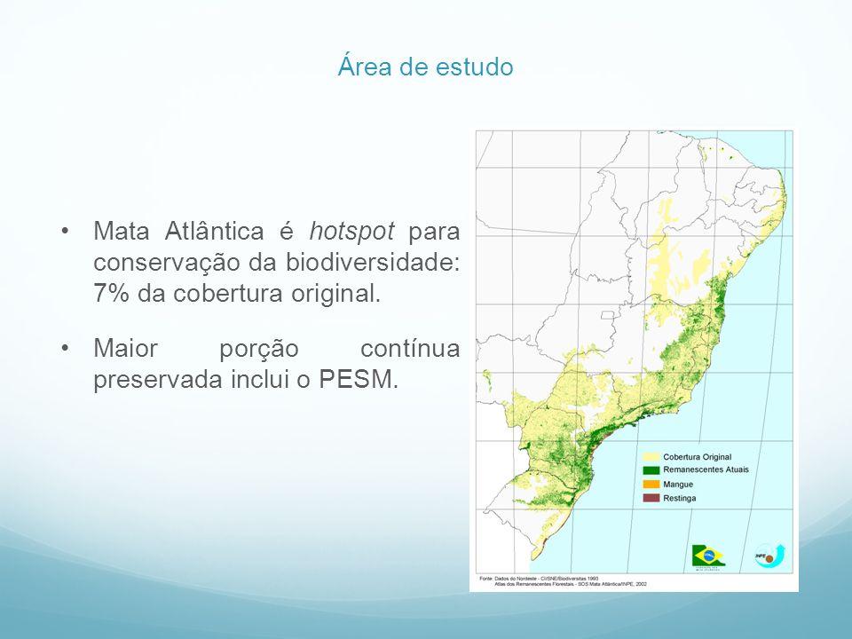 Mata Atlântica é hotspot para conservação da biodiversidade: 7% da cobertura original. Maior porção contínua preservada inclui o PESM. Área de estudo