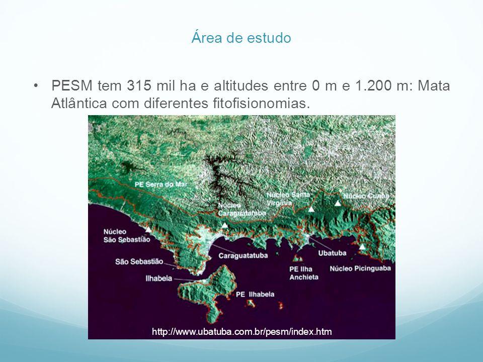 PESM tem 315 mil ha e altitudes entre 0 m e 1.200 m: Mata Atlântica com diferentes fitofisionomias. Área de estudo http://www.ubatuba.com.br/pesm/inde