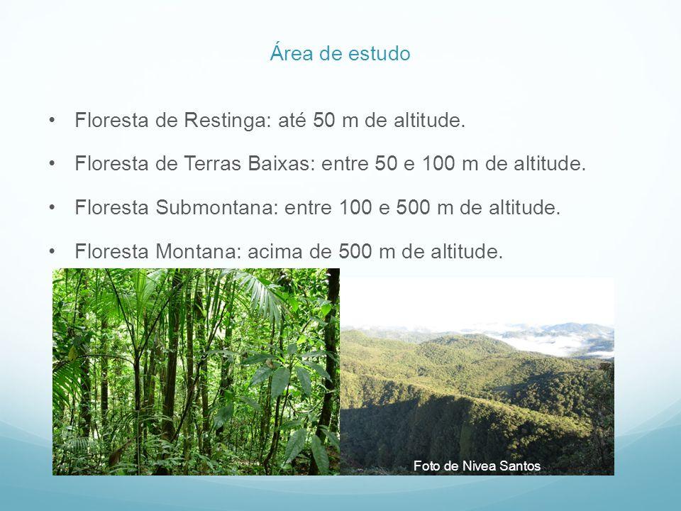 Floresta de Restinga: até 50 m de altitude. Floresta de Terras Baixas: entre 50 e 100 m de altitude. Floresta Submontana: entre 100 e 500 m de altitud