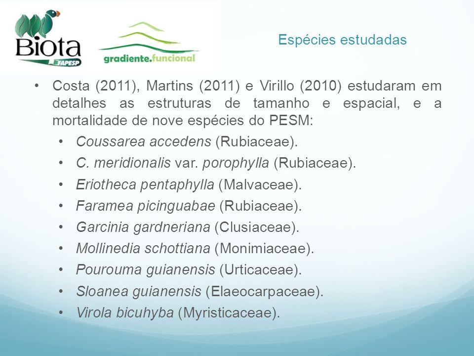 Costa (2011), Martins (2011) e Virillo (2010) estudaram em detalhes as estruturas de tamanho e espacial, e a mortalidade de nove espécies do PESM: Cou