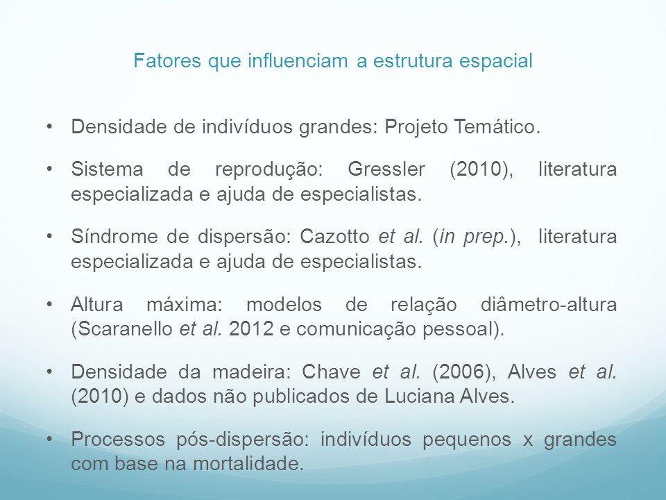 Densidade de indivíduos grandes: Projeto Temático. Sistema de reprodução: Gressler (2010), literatura especializada e ajuda de especialistas. Síndrome
