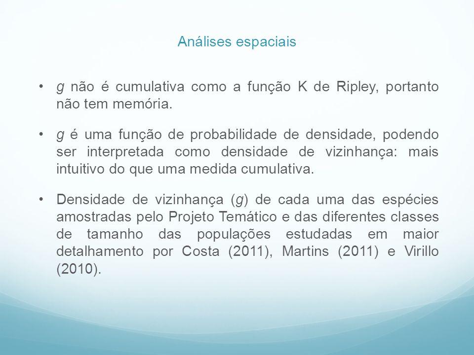 g não é cumulativa como a função K de Ripley, portanto não tem memória. g é uma função de probabilidade de densidade, podendo ser interpretada como de