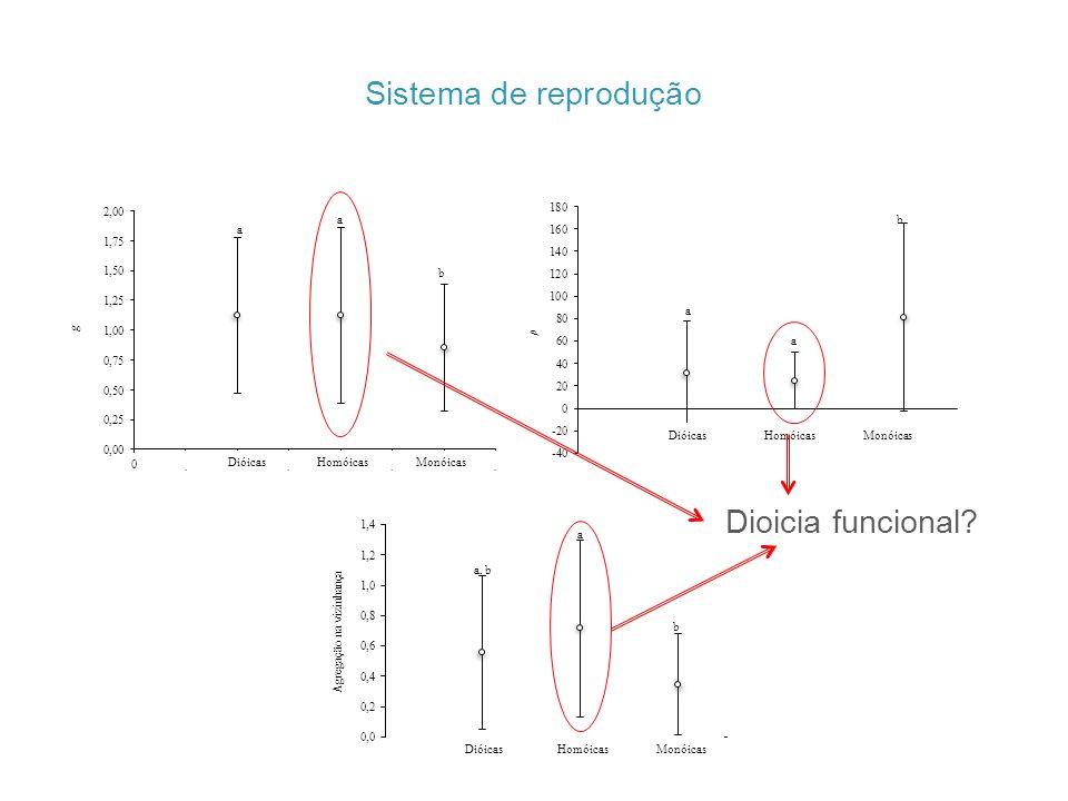 Sistema de reprodução g a a b Dióicas Homóicas Monóicas ρ a a b a, b a b Agregação na vizinhança Dioicia funcional?