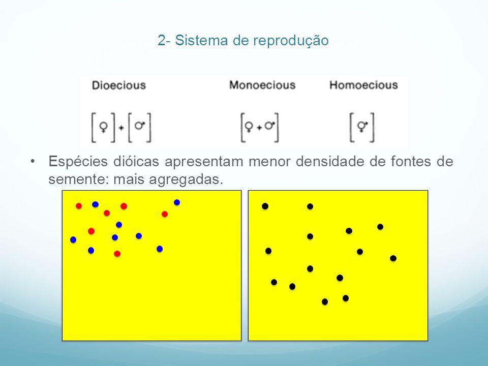 2- Sistema de reprodução Espécies dióicas apresentam menor densidade de fontes de semente: mais agregadas.