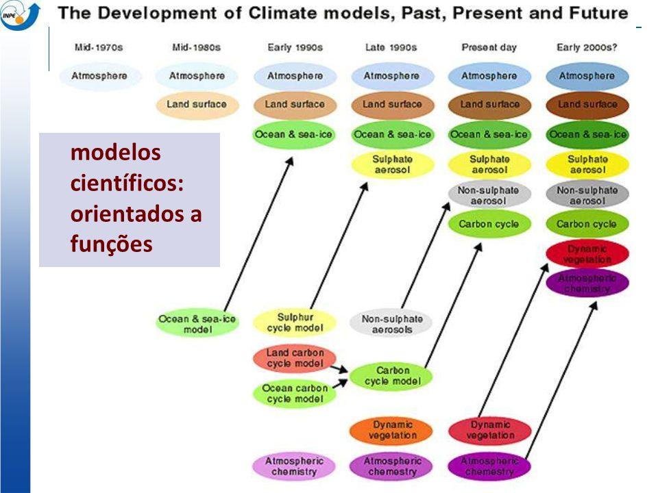 modelos científicos: orientados a funções