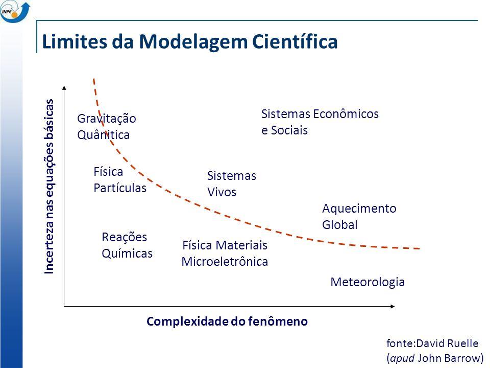 Limites da Modelagem Científica fonte:David Ruelle (apud John Barrow) Complexidade do fenômeno Incerteza nas equações básicas Meteorologia Reações Químicas Física Materiais Microeletrônica Física Partículas Gravitação Quânitica Sistemas Vivos Aquecimento Global Sistemas Econômicos e Sociais