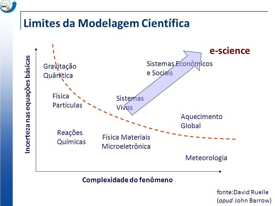 Limites da Modelagem Científica fonte:David Ruelle (apud John Barrow) Complexidade do fenômeno Incerteza nas equações básicas Meteorologia Reações Químicas Física Materiais Microeletrônica Física Partículas Gravitação Quânitica Sistemas Vivos Aquecimento Global Sistemas Econômicos e Sociais e-science