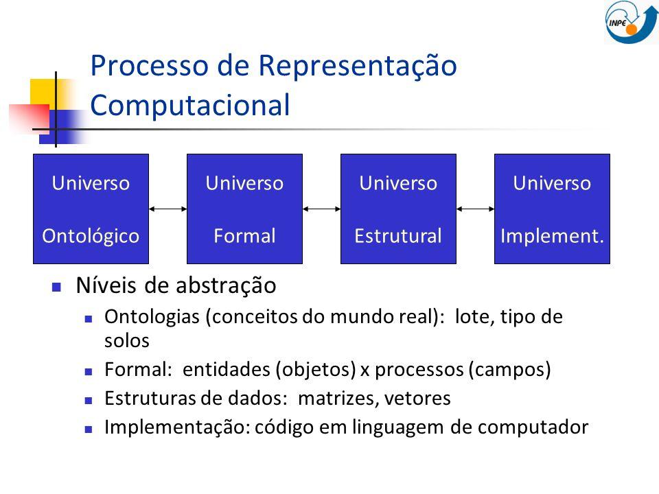 Processo de Representação Computacional Níveis de abstração Ontologias (conceitos do mundo real): lote, tipo de solos Formal: entidades (objetos) x pr