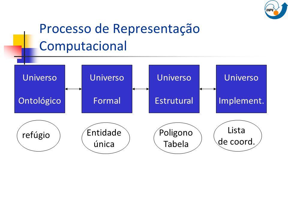 Processo de Representação Computacional Universo Ontológico Universo Formal Universo Estrutural Universo Implement. refúgio Entidade única Poligono Ta