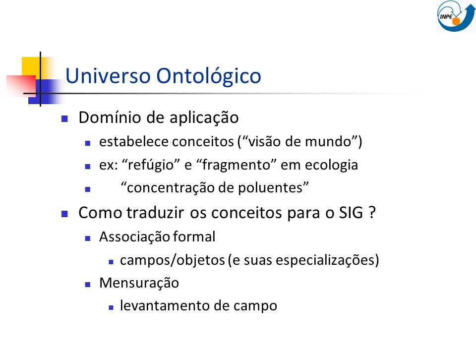 Universo Ontológico Domínio de aplicação estabelece conceitos (visão de mundo) ex: refúgio e fragmento em ecologia concentração de poluentes Como trad