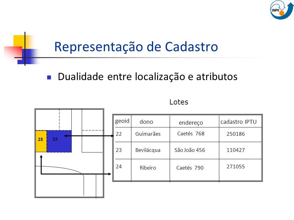 Representação de Cadastro Dualidade entre localização e atributos Lotes geoid donocadastro IPTU 22Guimarães Caetés 768 endereço 22 250186 23Bevilácqua