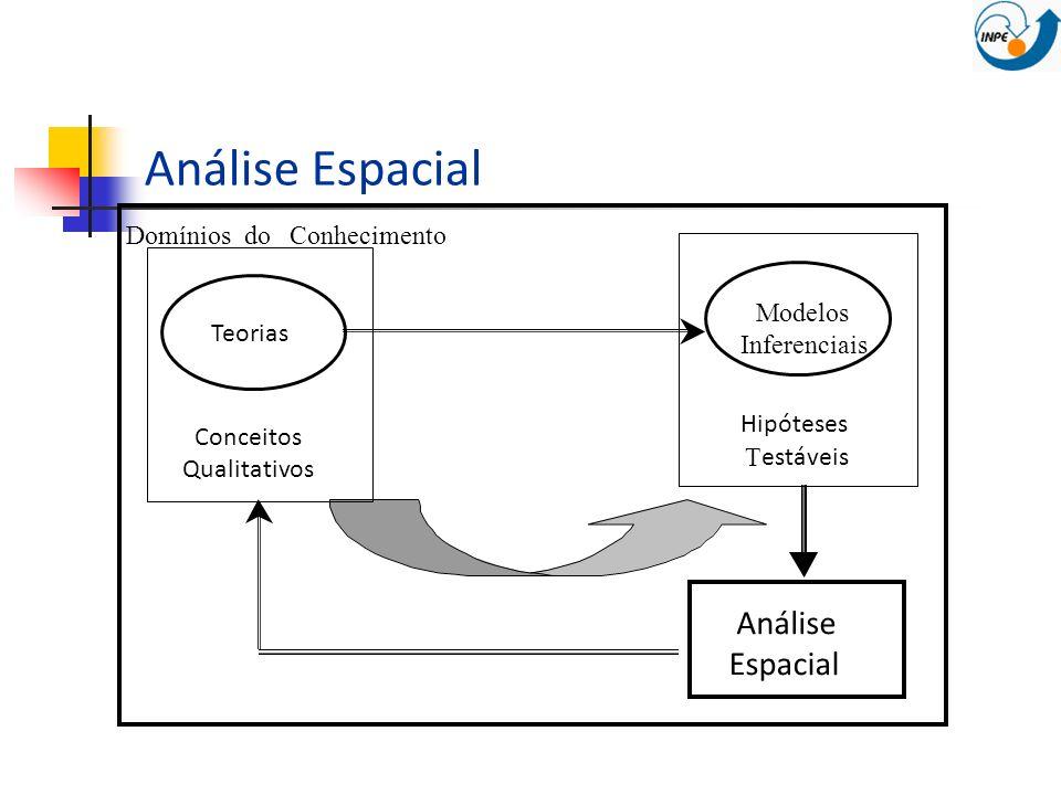Análise Espacial Modelos Inferenciais Teorias Conceitos Qualitativos Hipóteses T estáveis Análise Espacial Domínios doConhecimento