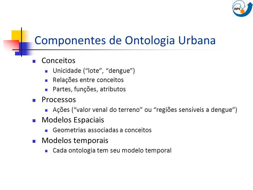 Componentes de Ontologia Urbana Conceitos Unicidade (lote, dengue) Relações entre conceitos Partes, funções, atributos Processos Ações (valor venal do