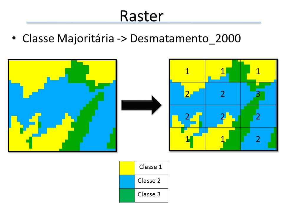Raster Classe Majoritária -> Desmatamento_2000 111 223 222 112 Classe 1 Classe 2 Classe 3
