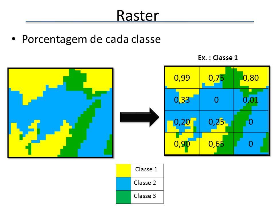 Raster Porcentagem de cada classe 0,990,750,80 0,3300,01 0,200,250 0,900,650 Classe 1 Classe 2 Classe 3 Ex. : Classe 1