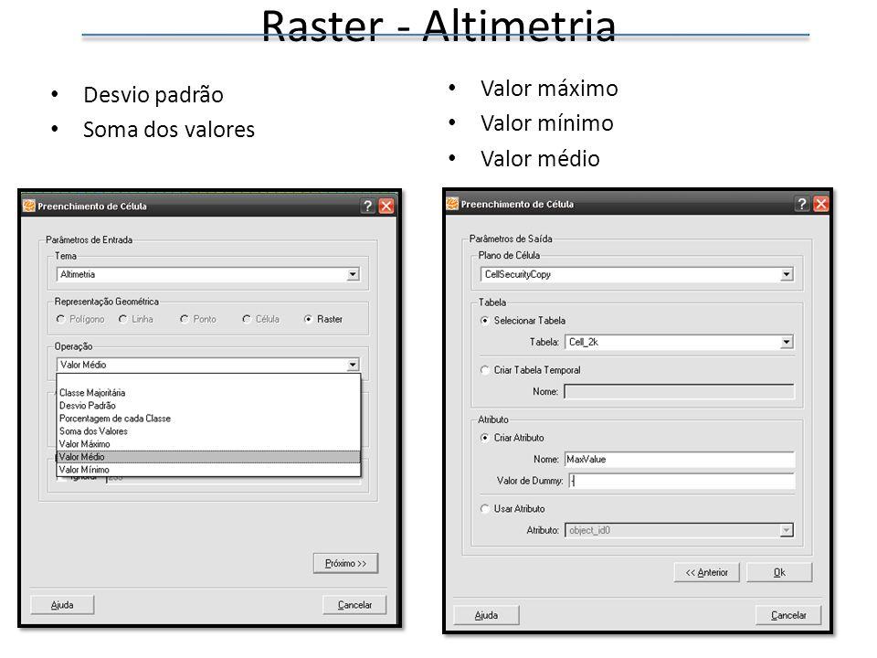 Raster - Altimetria Desvio padrão Soma dos valores Valor máximo Valor mínimo Valor médio