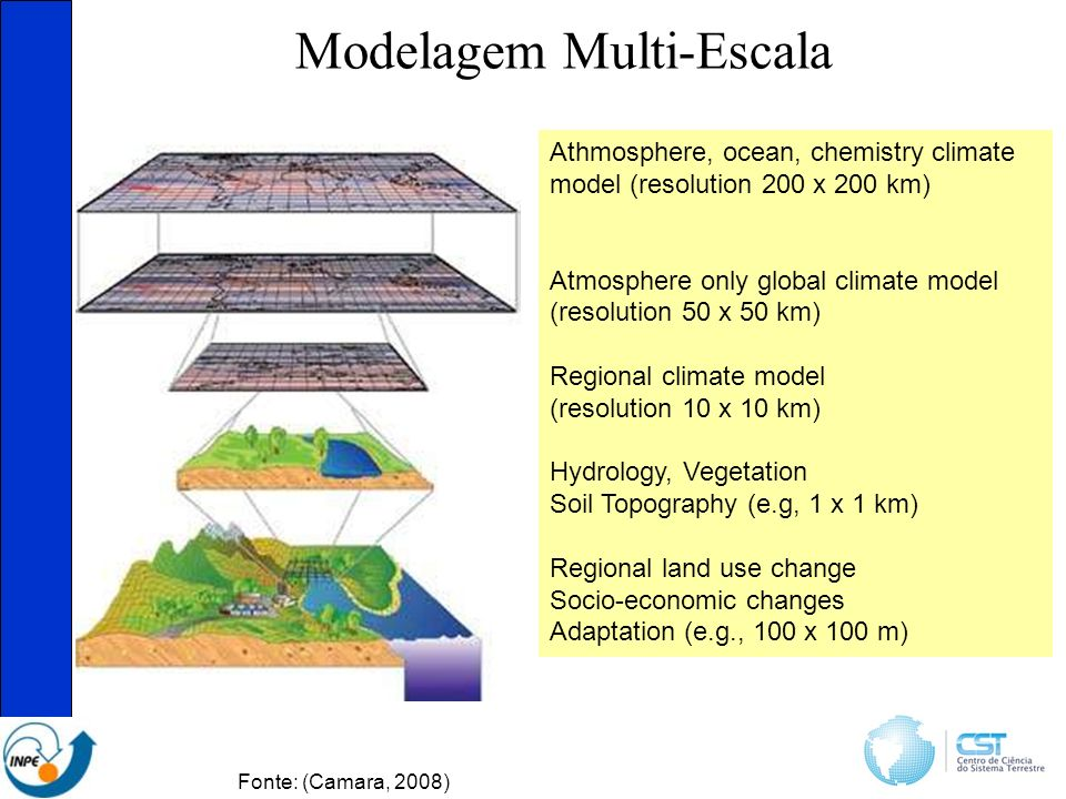 Modelagem Multi-Escala Athmosphere, ocean, chemistry climate model (resolution 200 x 200 km) Atmosphere only global climate model (resolution 50 x 50 km) Regional climate model (resolution 10 x 10 km) Hydrology, Vegetation Soil Topography (e.g, 1 x 1 km) Regional land use change Socio-economic changes Adaptation (e.g., 100 x 100 m) Fonte: (Camara, 2008)