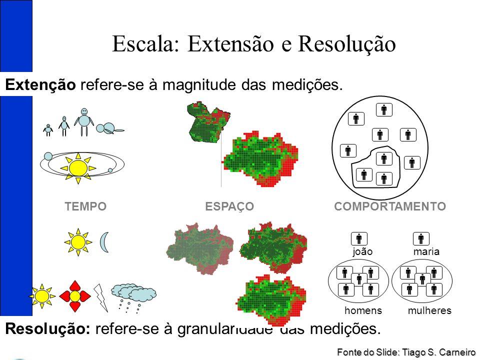 Escala: Extensão e Resolução Resolução: refere-se à granularidade das medições. TEMPOESPAÇOCOMPORTAMENTO Extenção refere-se à magnitude das medições.