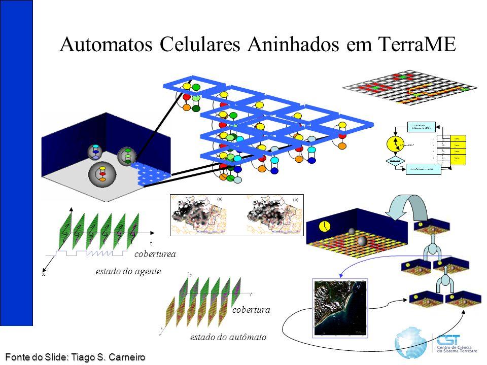 Automatos Celulares Aninhados em TerraME estado do autômato cobertura y t x estado do agente coberturea 1:3 2:0 0 Mens. 1 1.1. 1:3 2:1 0 Mens. 3 2.2.