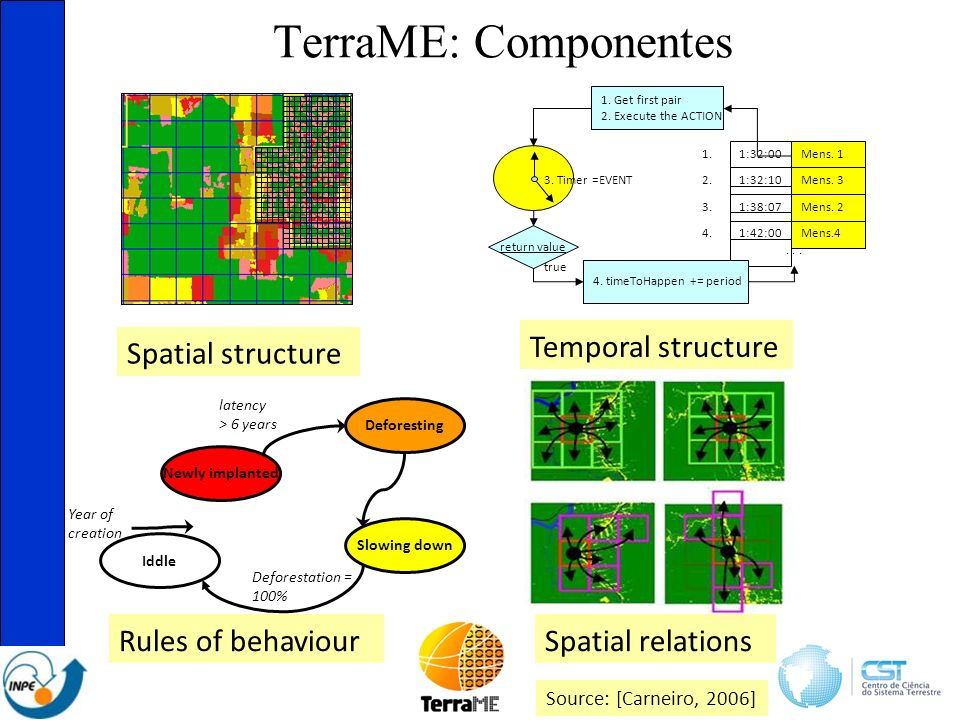 TerraME: Componentes Spatial structure 1:32:00Mens.