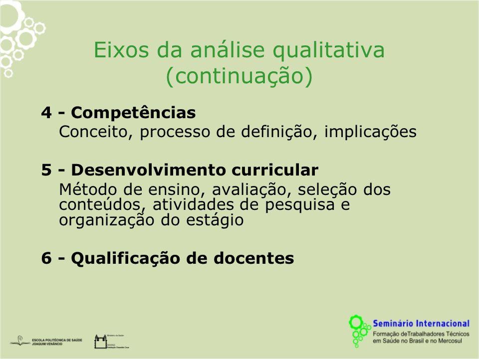 Eixos da análise qualitativa (continuação) 4 - Competências Conceito, processo de definição, implicações 5 - Desenvolvimento curricular Método de ensino, avaliação, seleção dos conteúdos, atividades de pesquisa e organização do estágio 6 - Qualificação de docentes