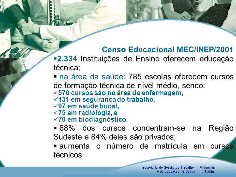 Ministério da Saúde Secretaria de Gestão do Trabalho e da Educação na Saúde Censo Educacional MEC/INEP/2001 2.334 Instituições de Ensino oferecem educação técnica; na área da saúde: 785 escolas oferecem cursos de formação técnica de nível médio, sendo: 570 cursos são na área da enfermagem, 131 em segurança do trabalho, 97 em saúde bucal, 75 em radiologia, e 70 em biodiagnóstico.