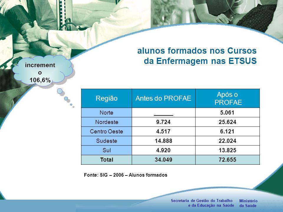 Ministério da Saúde Secretaria de Gestão do Trabalho e da Educação na Saúde alunos formados nos Cursos da Enfermagem nas ETSUS RegiãoAntes do PROFAE Após o PROFAE Norte______5.061 Nordeste9.72425.624 Centro Oeste4.5176.121 Sudeste14.88822.024 Sul4.92013.825 Total34.04972.655 Fonte: SIG – 2006 – Alunos formados increment o 106,6% increment o 106,6%
