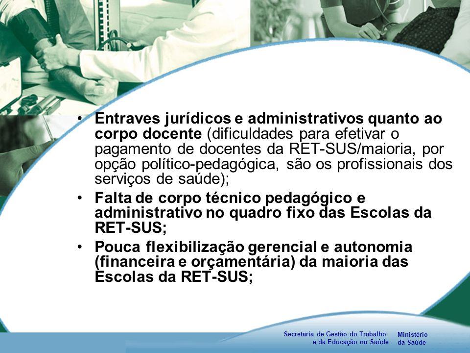 Ministério da Saúde Secretaria de Gestão do Trabalho e da Educação na Saúde Entraves jurídicos e administrativos quanto ao corpo docente (dificuldades para efetivar o pagamento de docentes da RET-SUS/maioria, por opção político-pedagógica, são os profissionais dos serviços de saúde); Falta de corpo técnico pedagógico e administrativo no quadro fixo das Escolas da RET-SUS; Pouca flexibilização gerencial e autonomia (financeira e orçamentária) da maioria das Escolas da RET-SUS;
